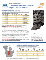 Indiana Report Card